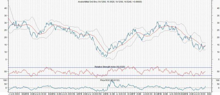 ArcelorMittal: Geen knallende cijfers, wel een potentiële koersknal