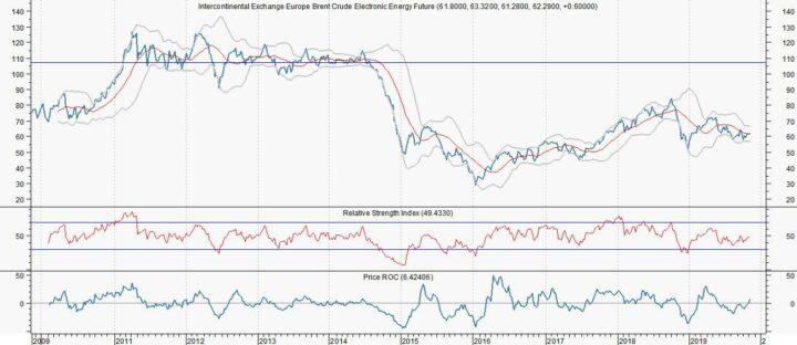 Olieoverschot dreigt