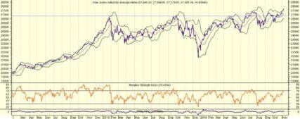 Dow Jones is net als Nikkei en AEX overbought