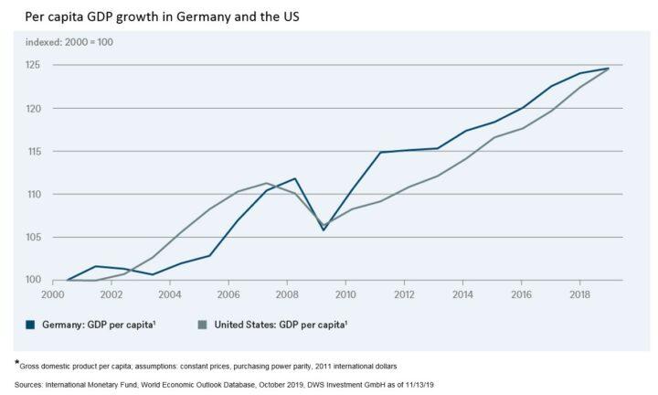 Duitsland en VS dezelfde economische groei per inwoner