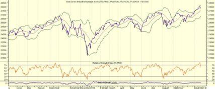Dow Jones ligt er saai bij