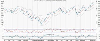 AEX beneden trendlijn