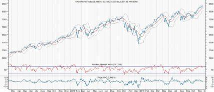 Deze Dow-aandelen bieden een potentie van 10%