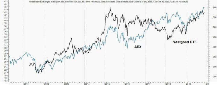 AEX bouwt sterker aan winst dan vastgoed