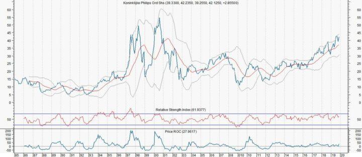 Waarom de koers van Philips met 25% kan stijgen