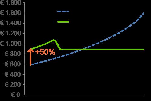 50% hogere aanvangsuitkeringen van lijfrentes