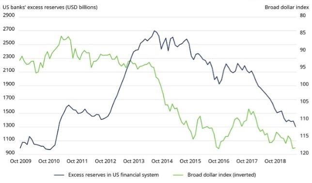 De bedreiging die uitgaat van dalende reserves