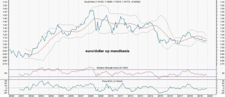 Luca Paolini (Pictet): 'Einde bullrun dollar'