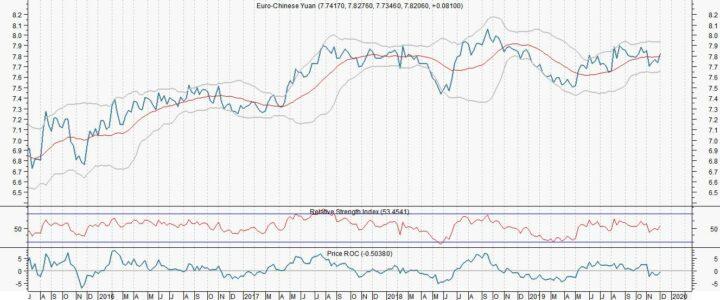 Euro/yuan vlamt op door aanleg pijpleiding Rusland/China