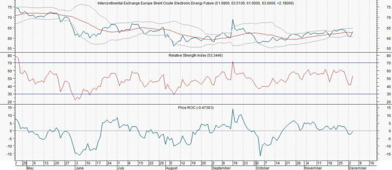 Wat zal sterker stijgen: Brent of Shell