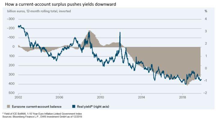 Ook de spaarders zijn schuldig aan de lage rente