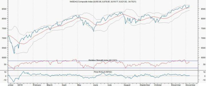 Tegenwind voor aandelenmarkten