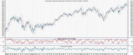 Fed en AEX doen niets