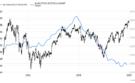 De 'beste en slechtste' aandelen in de Dow Jones
