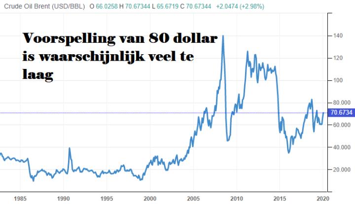 Waarom olieprijs flink boven de 80 dollar kan uitkomen
