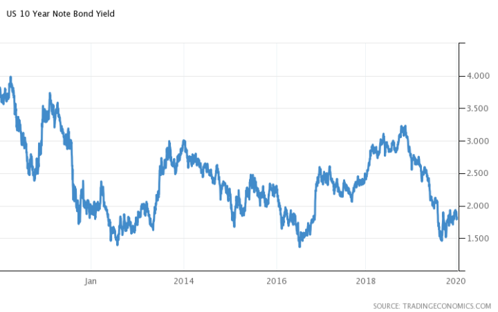 US Bonds testen markt voor een opgaande beweging