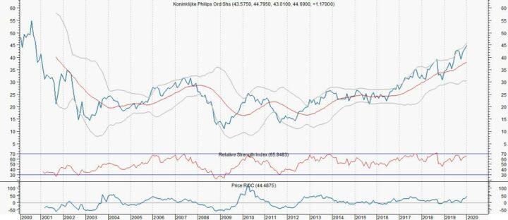Waarom Philips met 22% kan stijgen