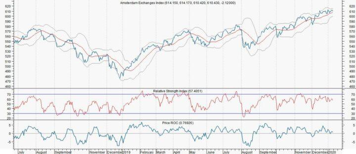 Meer vertrouwen beleggers in AEX