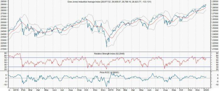Dow kruipt omhoog, maar goud en Brent kunnen omlaag