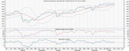 Markten in afwachting van ondertekening deelakkoord