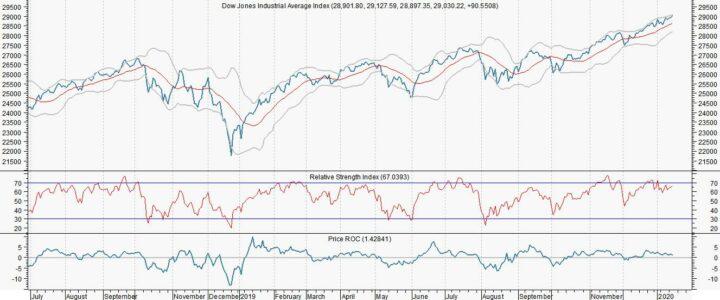Aandelenmarkten reageren nietszeggend