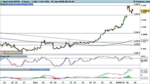 Olie- en goudprijs omhoog