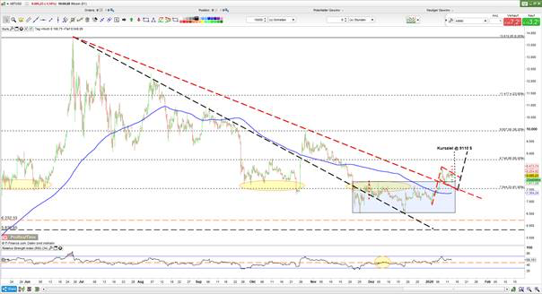 Euro eerste kwartaal altijd zwak