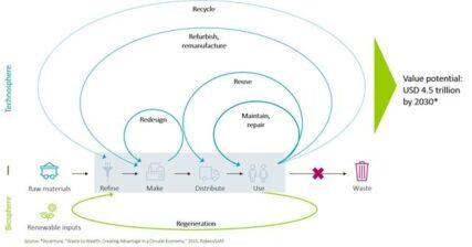 Nieuw: RobecoSAM Circular Economy Equities-strategie