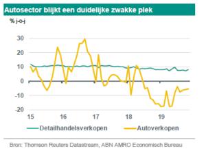 Arjen van Dijkhuizen (ABN Amro): 'Welvaart en overvloed'