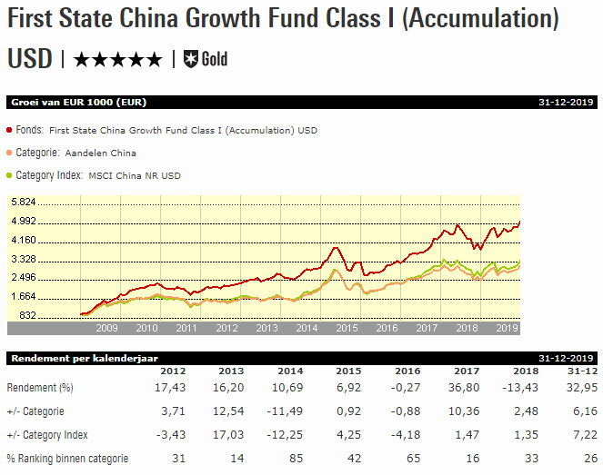 Fonds vd Week: First State China Growth
