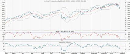 Ongeloofwaardige koopsignalen voor AEX