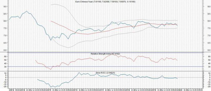Shanghai en yuan fors onderuit