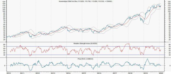 Weinig spannende chart DSM