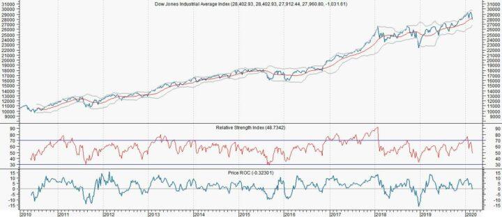 Nachtmerrie Dow Jones