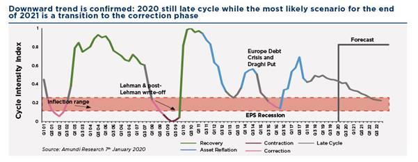Afzwakkende winstcyclus en correctiefase
