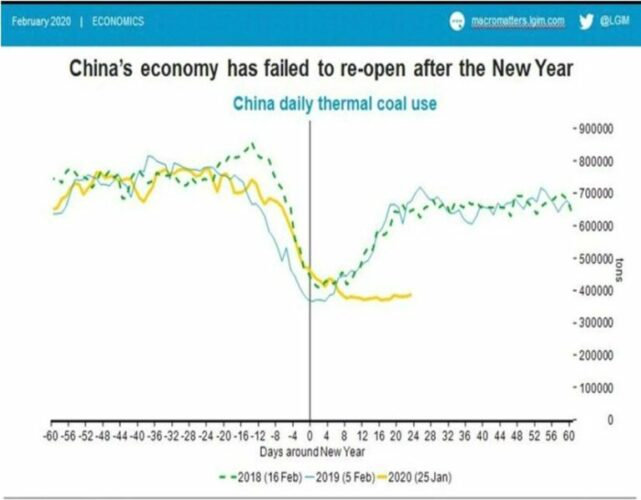 James Carrick (LGIM): 'Groei Chinese economie daalt naar 3%'