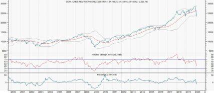 Daalt de Dow net als in 2007/2009 met 50%?