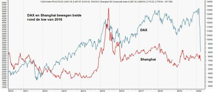 DAX en Shanghai staan al op low van 2016