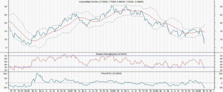 ArcelorMittal steeg met 15,3%, maar het kan nog sterker