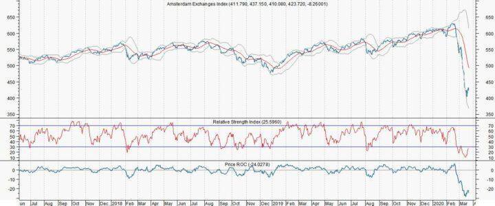 AEX gaat flink plussen door 2.000 miljard steun VS economie