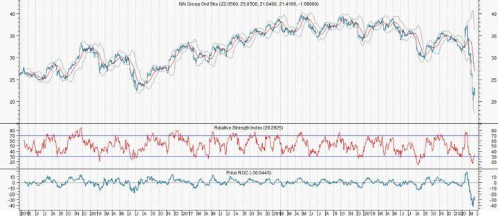 NN kopen en in een dalende markt bijkopen