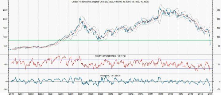 Unibail-Rodamco staat al veel lager dan dieptepunt van 2009 (Kopen?)