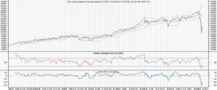 Extreem volatiele economie + Weerstanden Dow