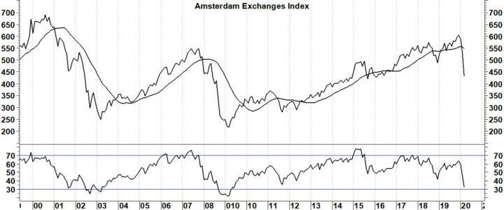 Gaat de AEX opnieuw met 60% dalen