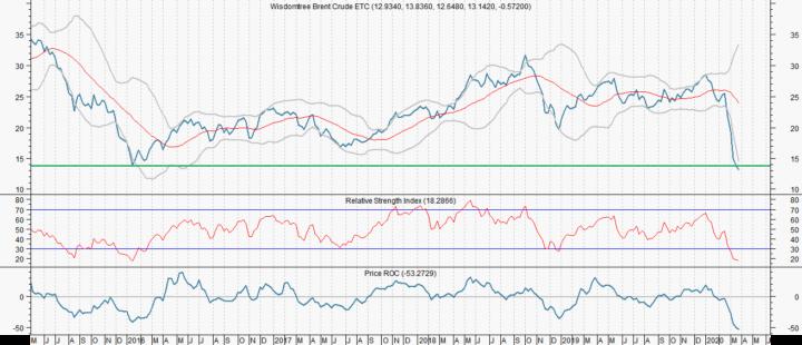 Brent Crude ETC heeft potentie om te verdubbelen