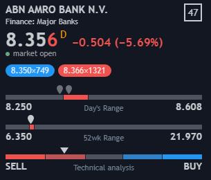 Koersdaling ABN Amro is onvoldoende