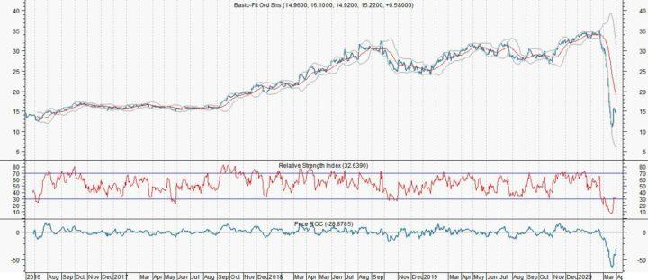Beleggers verrekken zich aan Basic-Fit