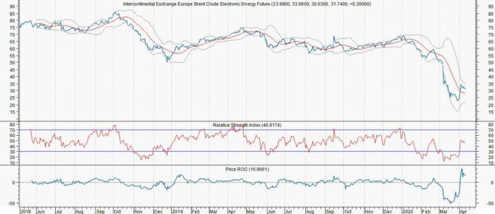 Olie: Lagere productie en prijs zal verder stijgen
