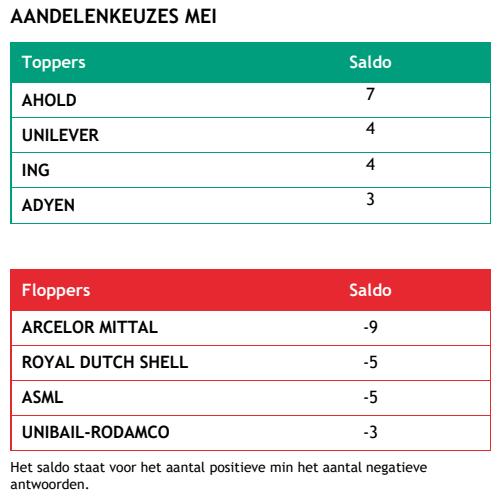 Corné van Zeijl (Actiam): 'Shell in het verdomhokje'