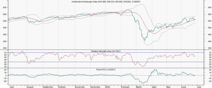 Bizar sentiment AEX